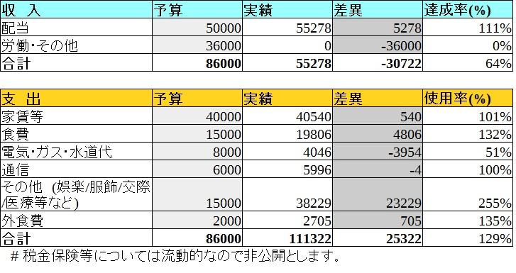表.8月家計簿