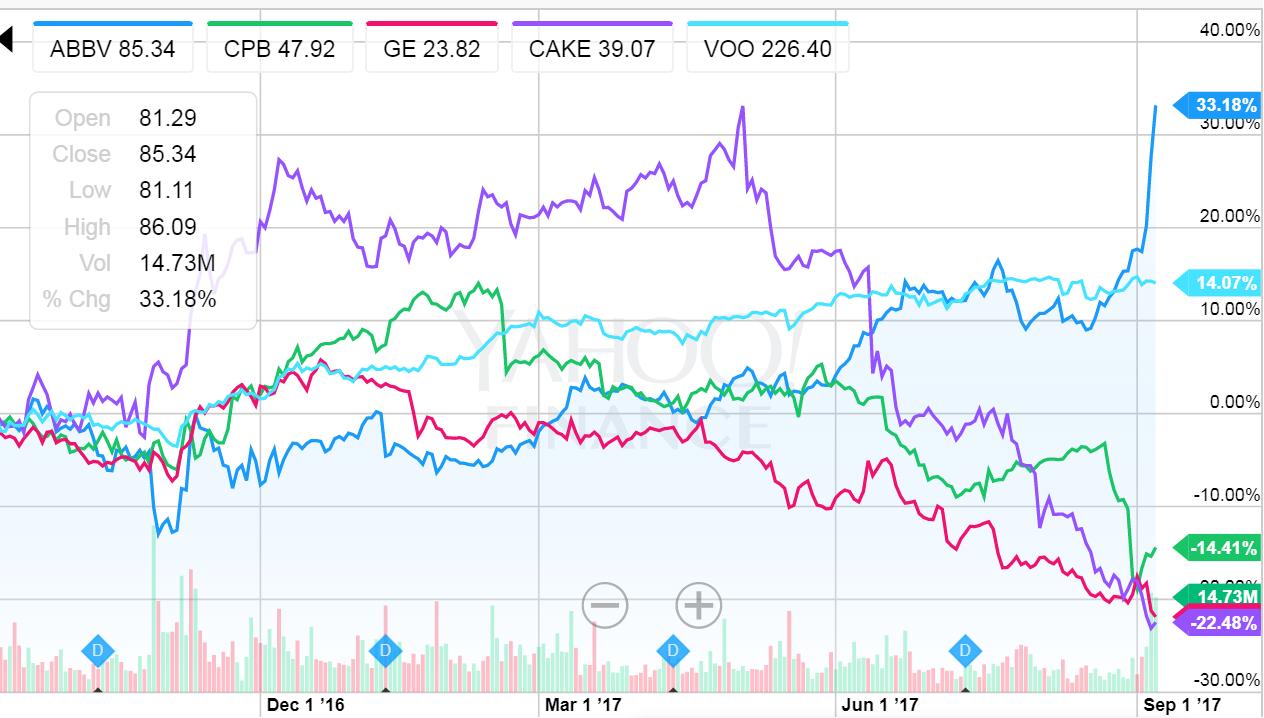 1年チャート,VOOはS&P500指数相当