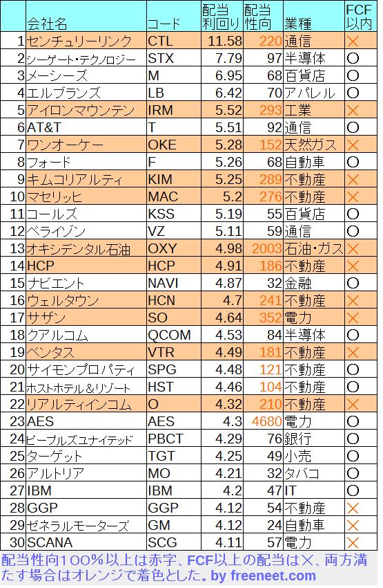 S&P500 高配当TOP30 17.9.8 時点